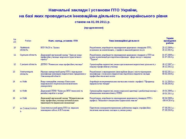 Навчальні заклади і установи ПТО України, на базі яких проводиться інноваційн...