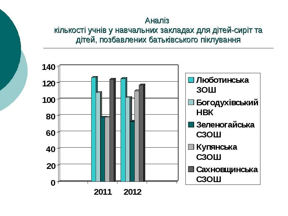 Аналіз кількості учнів у навчальних закладах для дітей-сиріт та дітей, позбав...