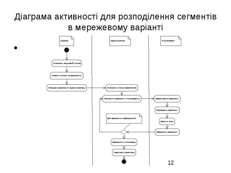 Діаграма активності для розподілення сегментів в мережевому варіанті