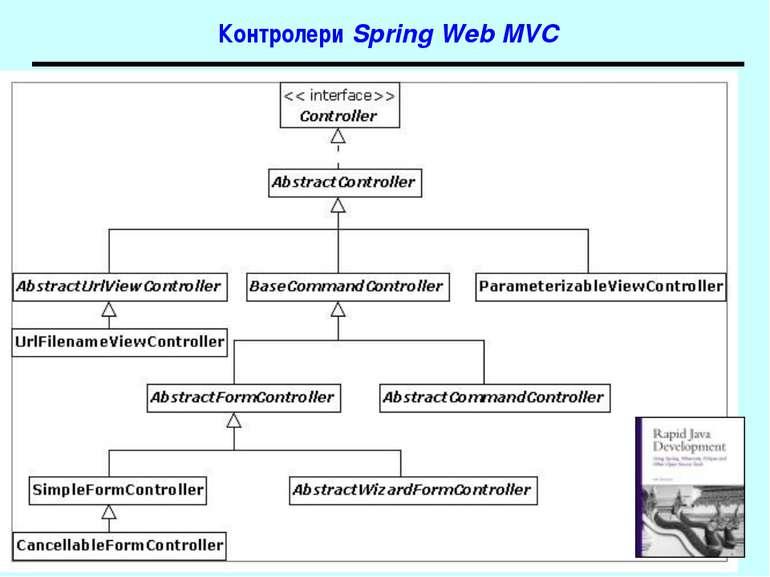 Контролери Spring Web MVC Spring
