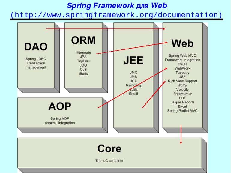 Spring Framework для Web (http://www.springframework.org/documentation) Spring