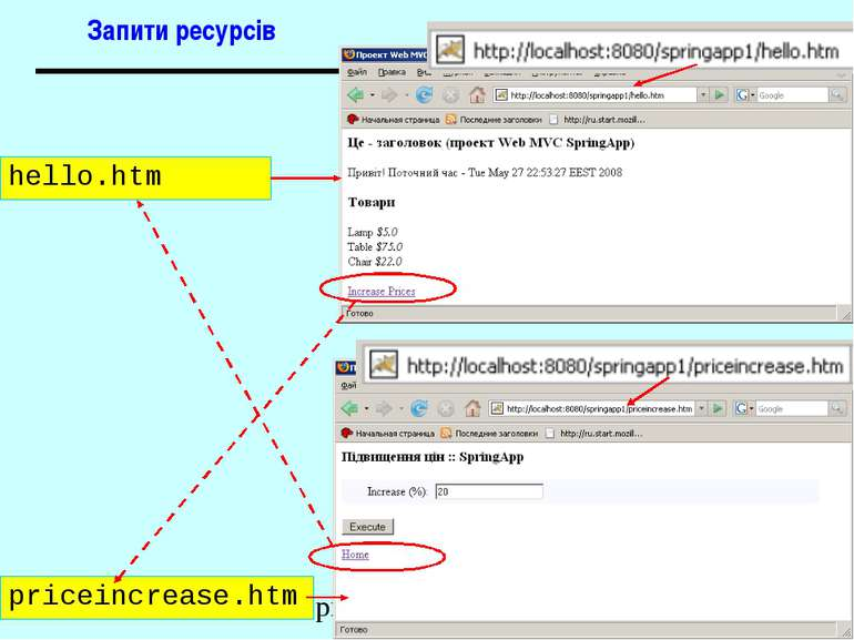 Запити ресурсів hello.htm priceincrease.htm Spring