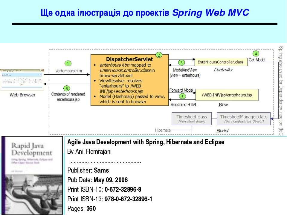 Ще одна ілюстрація до проектів Spring Web MVC Agile Java Development with Spr...