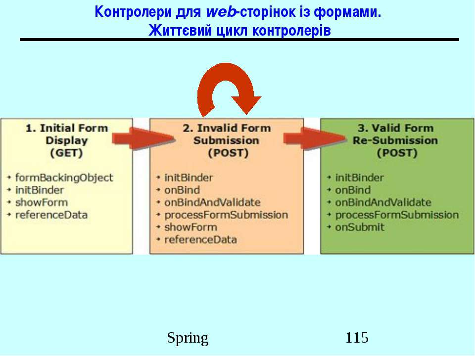 Контролери для web-сторінок із формами. Життєвий цикл контролерів Spring