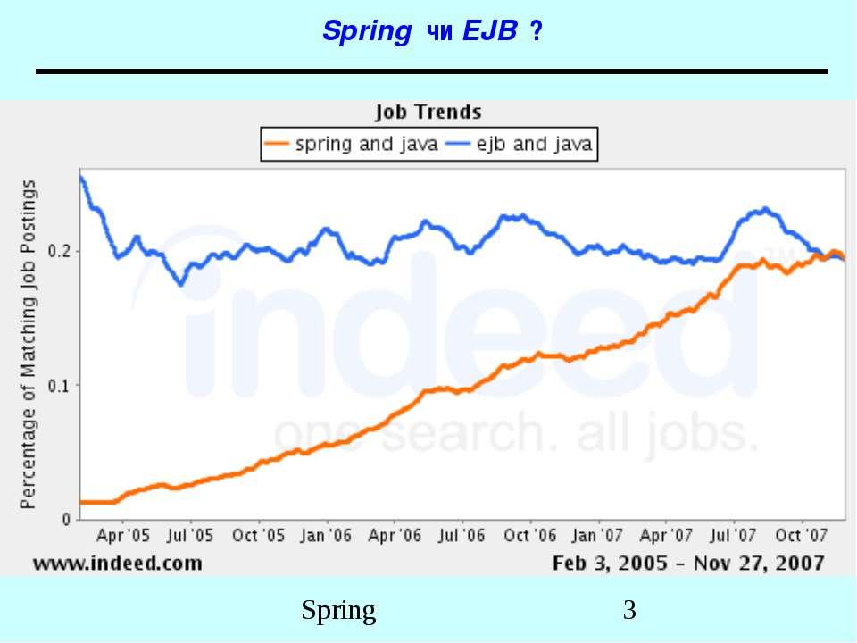 Spring чи EJB ? Spring