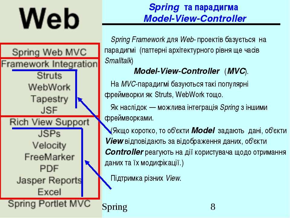 Spring та парадигма Model-View-Controller Spring Framework для Web- проектів ...