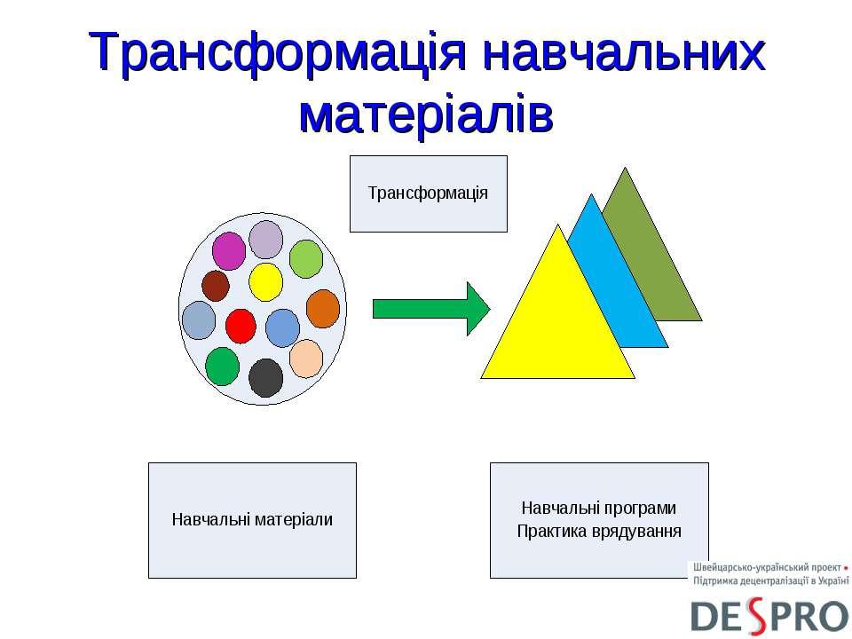 Трансформація навчальних матеріалів