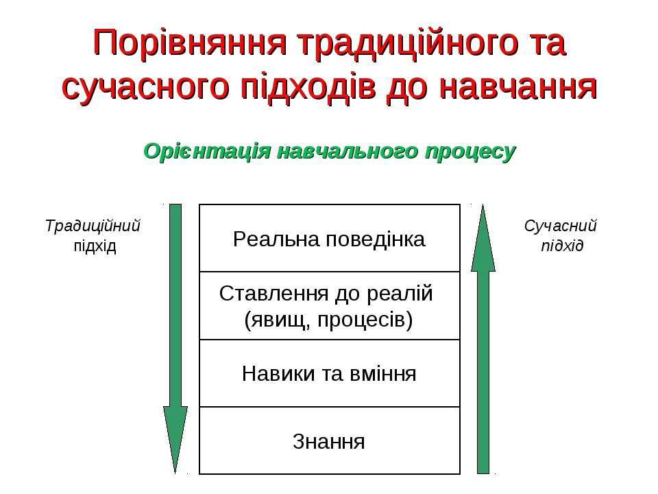 Порівняння традиційного та сучасного підходів до навчання