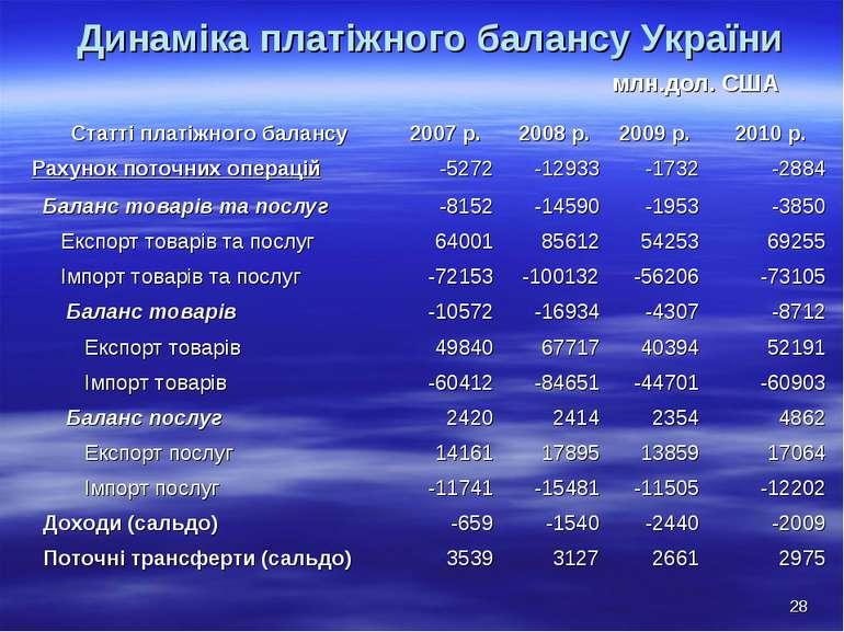 Динаміка платіжного балансу України млн.дол. США * Статті платіжного балансу ...