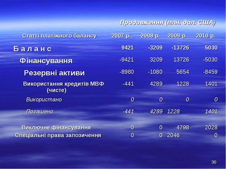 Продовження (млн. дол. США) * Статті платіжного балансу 2007 р. 2008 р. 2009 ...