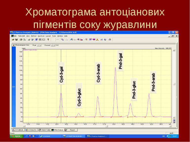 Хроматограма антоціанових пігментів соку журавлини
