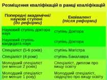 Розміщення кваліфікацій в рамці кваліфікацій Попередні академічні/ наукові ст...