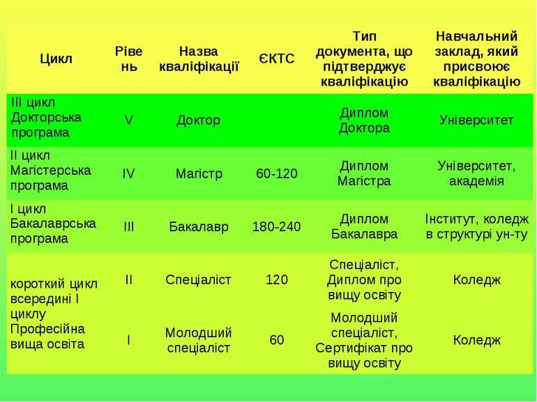Цикл Рівень Назва кваліфікації ЄКТС Тип документа, що підтверджує кваліфікаці...