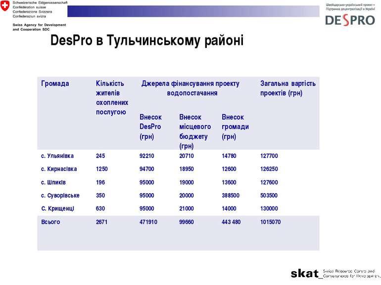 DesPro в Тульчинському районі Громада Кількість жителів охоплених послугою Дж...