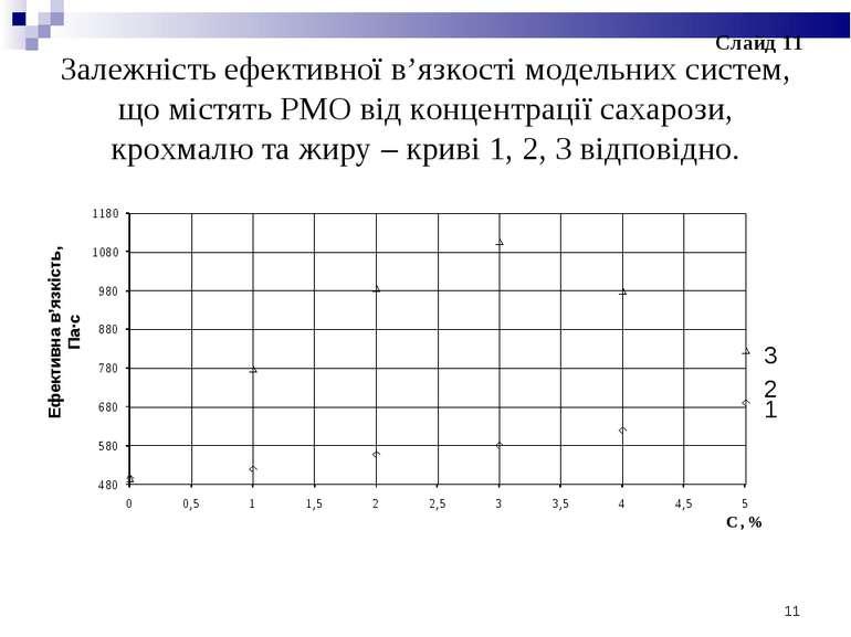 Залежність ефективної в'язкості модельних систем, що містять РМО від концентр...