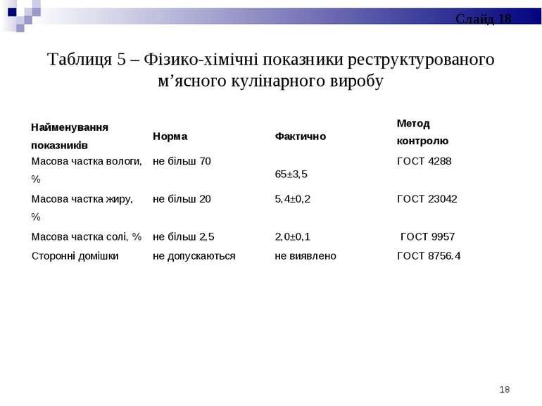 Таблиця 5 – Фізико-хімічні показники реструктурованого м'ясного кулінарного в...