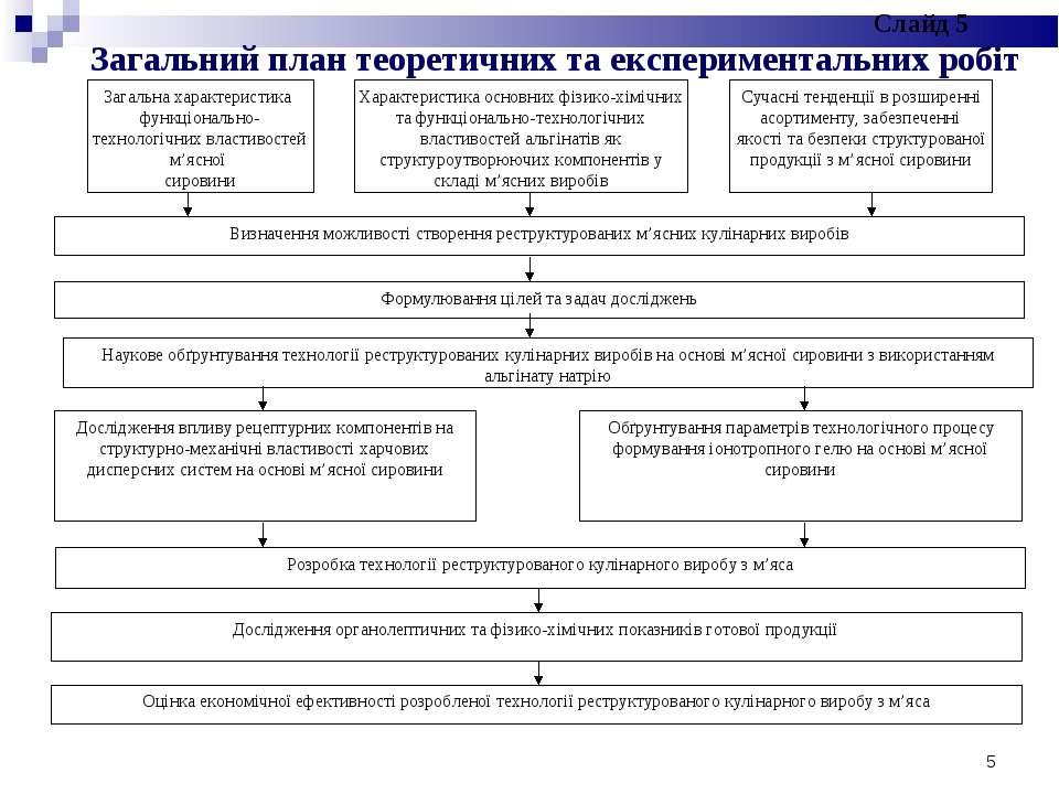 * Загальний план теоретичних та експериментальних робіт Слайд 5