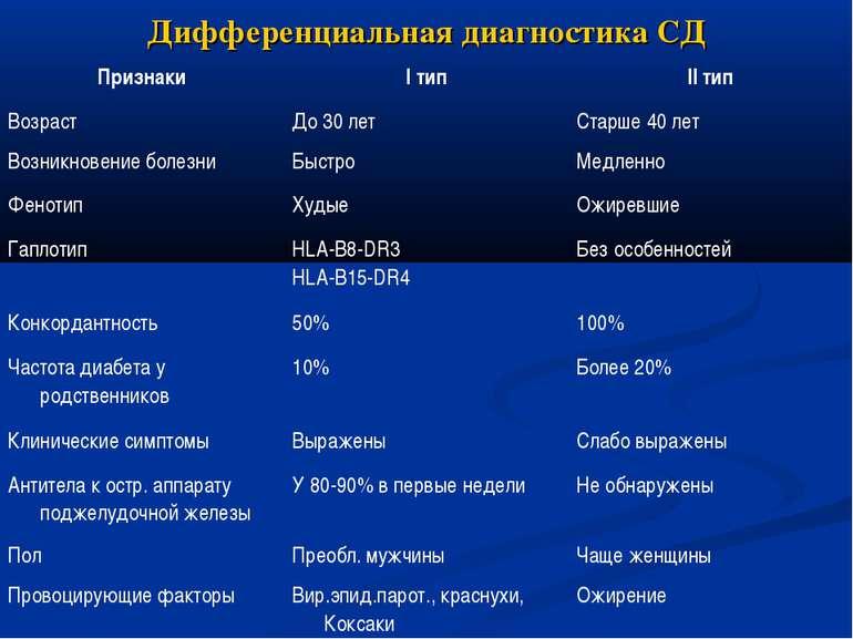 Дифференциальная диагностика СД
