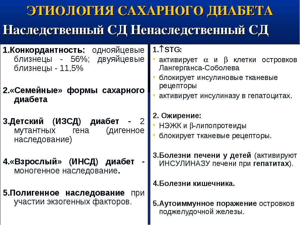 ЭТИОЛОГИЯ САХАРНОГО ДИАБЕТА Наследственный СД Ненаследственный СД 1.Конкордан...