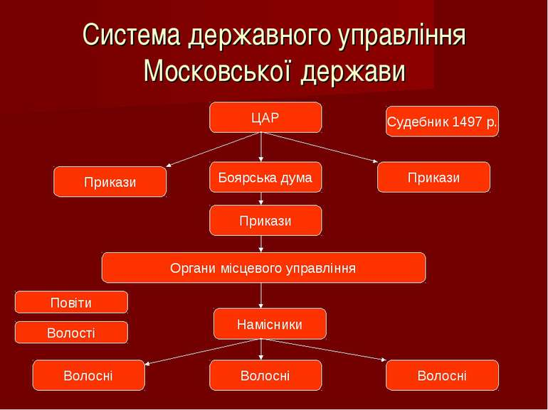 Система державного управління Московської держави ЦАР Боярська дума Прикази П...