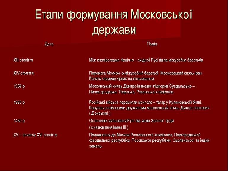 Етапи формування Московської держави