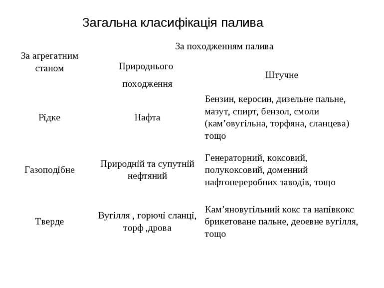 Загальна класифікація палива За агрегатним станом За походженням палива Приро...