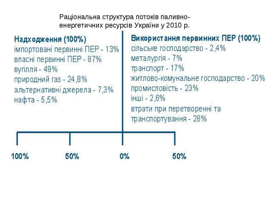 Раціональна структура потоків паливно-енергетичних ресурсів України у 2010 р.