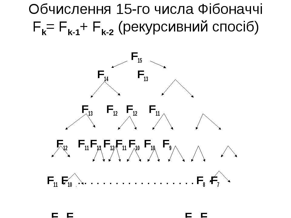 Обчислення 15-го числа Фібоначчі Fk= Fk-1+ Fk-2 (рекурсивний спосіб) F15 F14 ...