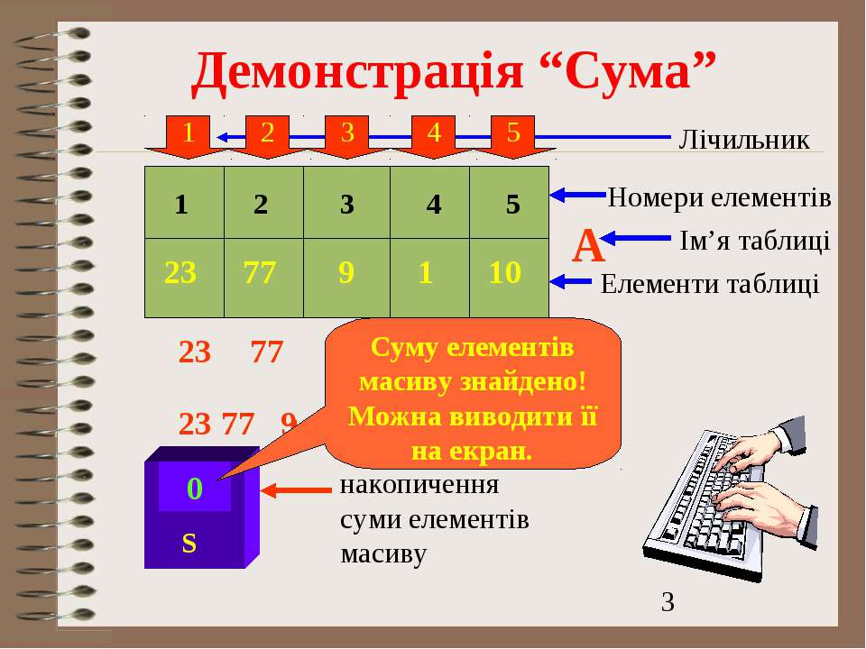 """Демонстрація """"Сума"""" 1 2 4 5 3 А 23 77 9 1 10 Лічильник S Номери елементів Ім'..."""