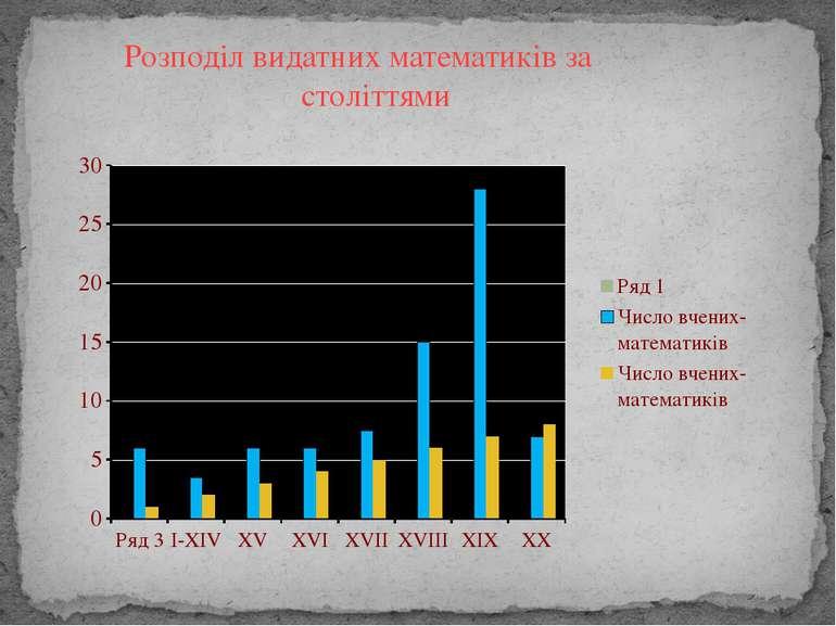 Розподіл видатних математиків за століттями
