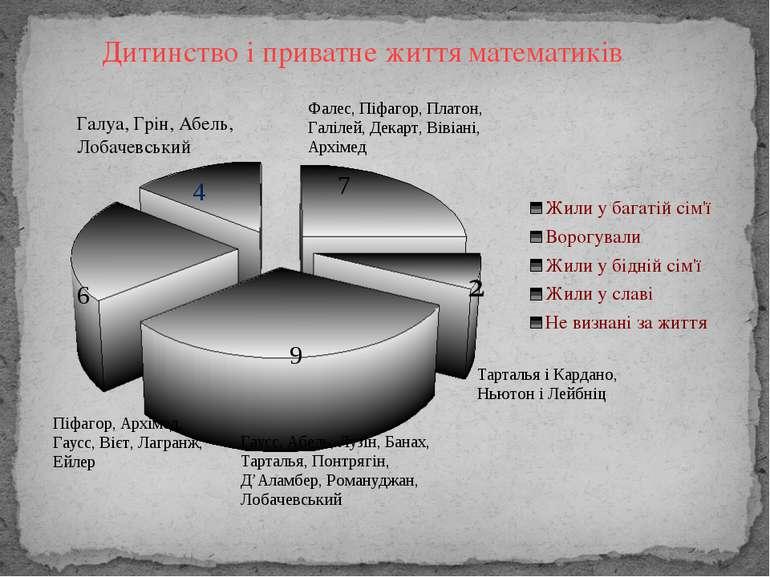 Дитинство і приватне життя математиків Галуа, Грін, Абель, Лобачевський