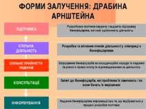 ФОРМИ ЗАЛУЧЕННЯ: ДРАБИНА АРНШТЕЙНА ПІДТРИМКА СПІЛЬНА ДІЯЛЬНІСТЬ СПІЛЬНЕ ПРИЙН...