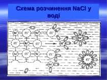 Схема розчинення NaCl у воді Cl- Cl- Na+