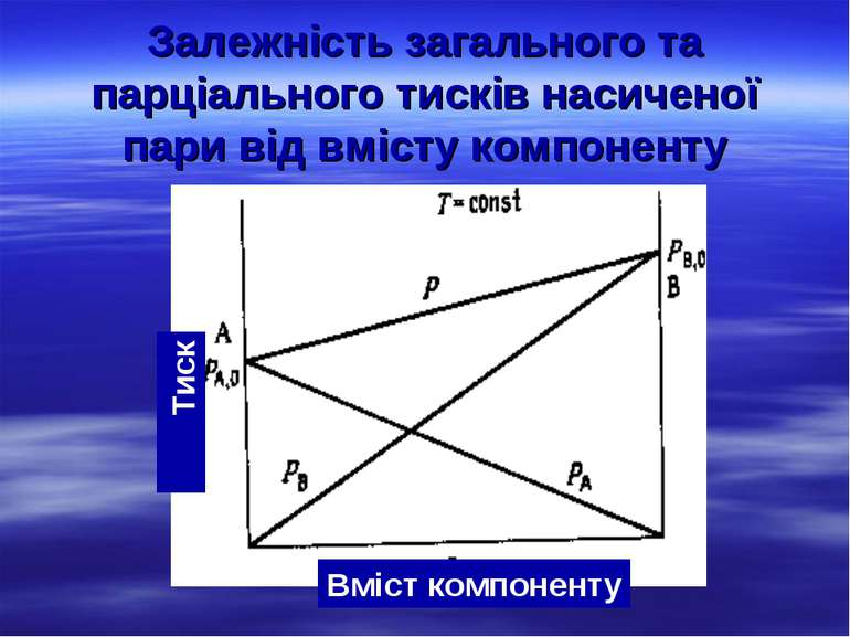 Залежність загального та парціального тисків насиченої пари від вмісту компон...
