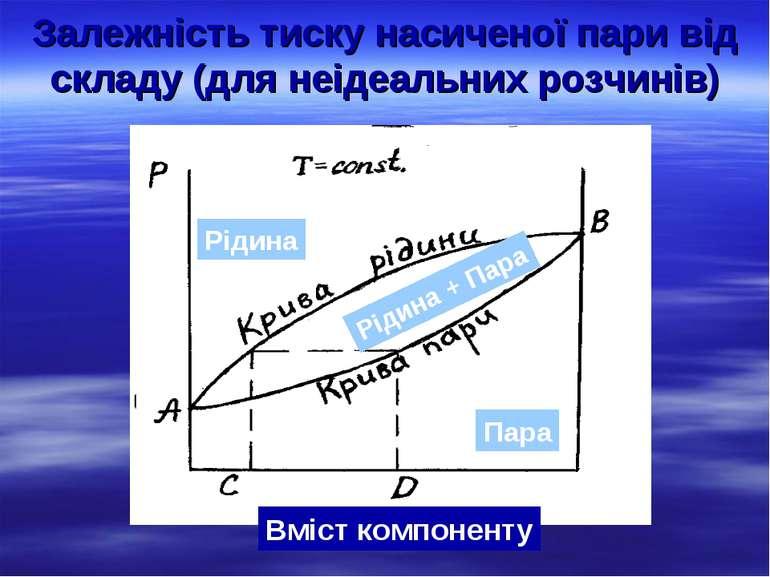 Залежність тиску насиченої пари від складу (для неідеальних розчинів) Рідина ...
