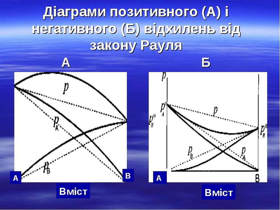 Діаграми позитивного (А) і негативного (Б) відхилень від закону Рауля А Б А В...