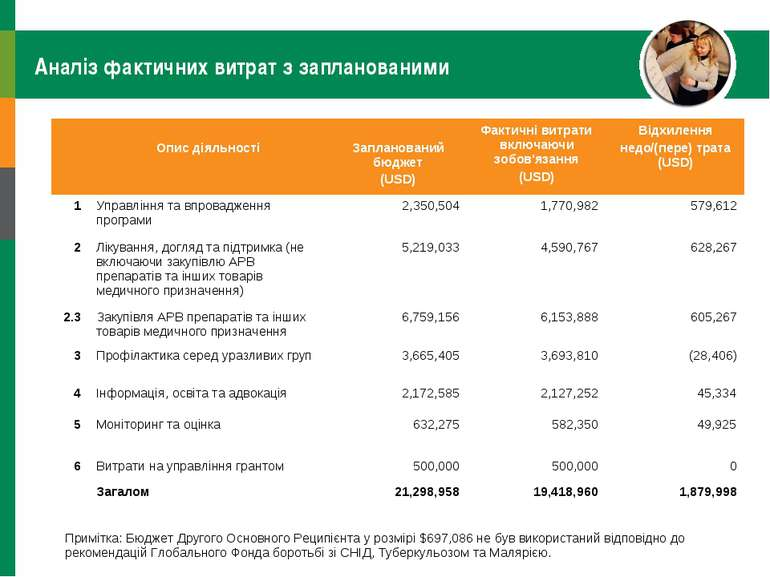 Аналіз фактичних витрат з запланованими Опис діяльності Запланований бюджет (...
