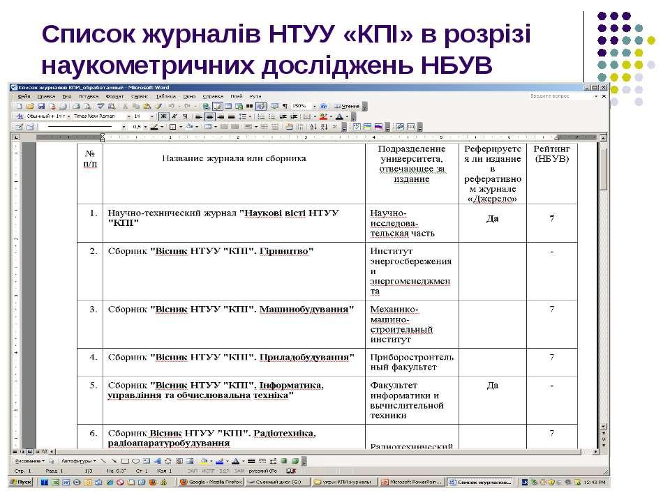 Список журналів НТУУ «КПІ» в розрізі наукометричних досліджень НБУВ