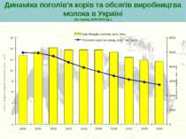 Динаміка поголів'я корів та обсягів виробництва молока в Україні (за період 2...