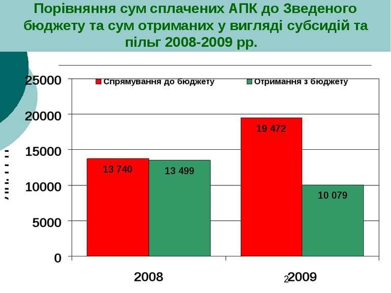 Порівняння сум сплачених АПК до Зведеного бюджету та сум отриманих у вигляді ...