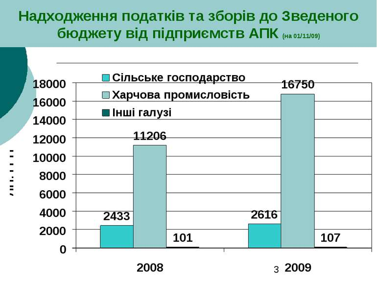 Надходження податків та зборів до Зведеного бюджету від підприємств АПК (на 0...