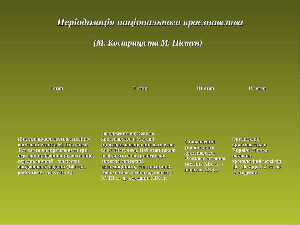 Періодизація національного краєзнавства (М. Костриця та М. Пістун)