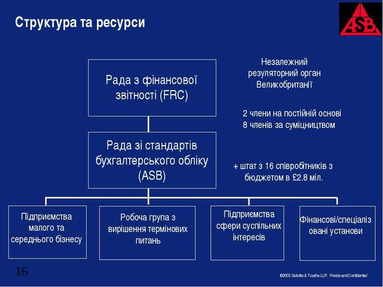 Структура та ресурси Рада з фінансової звітності (FRC) Рада зі стандартів бух...