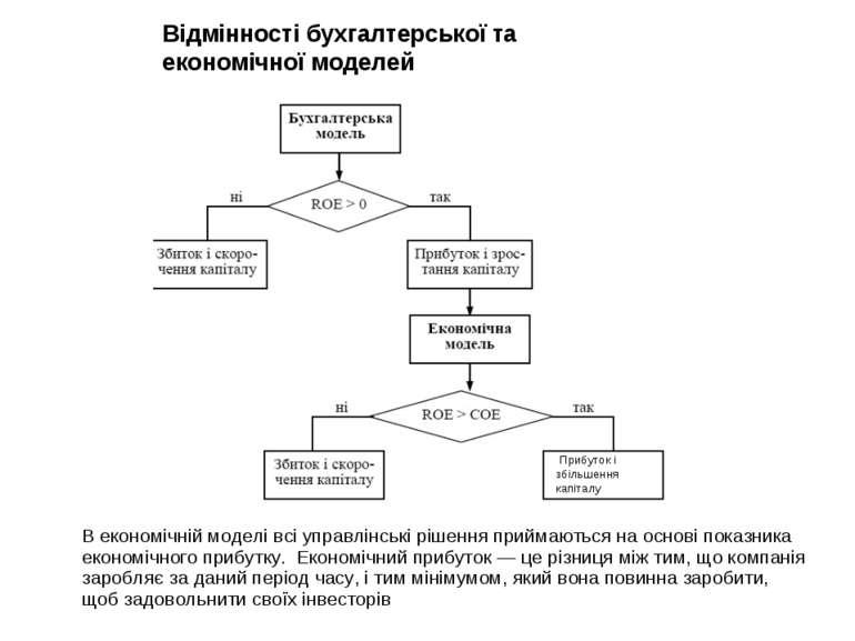 Відмінності бухгалтерської та економічної моделей В економічній моделі всі уп...