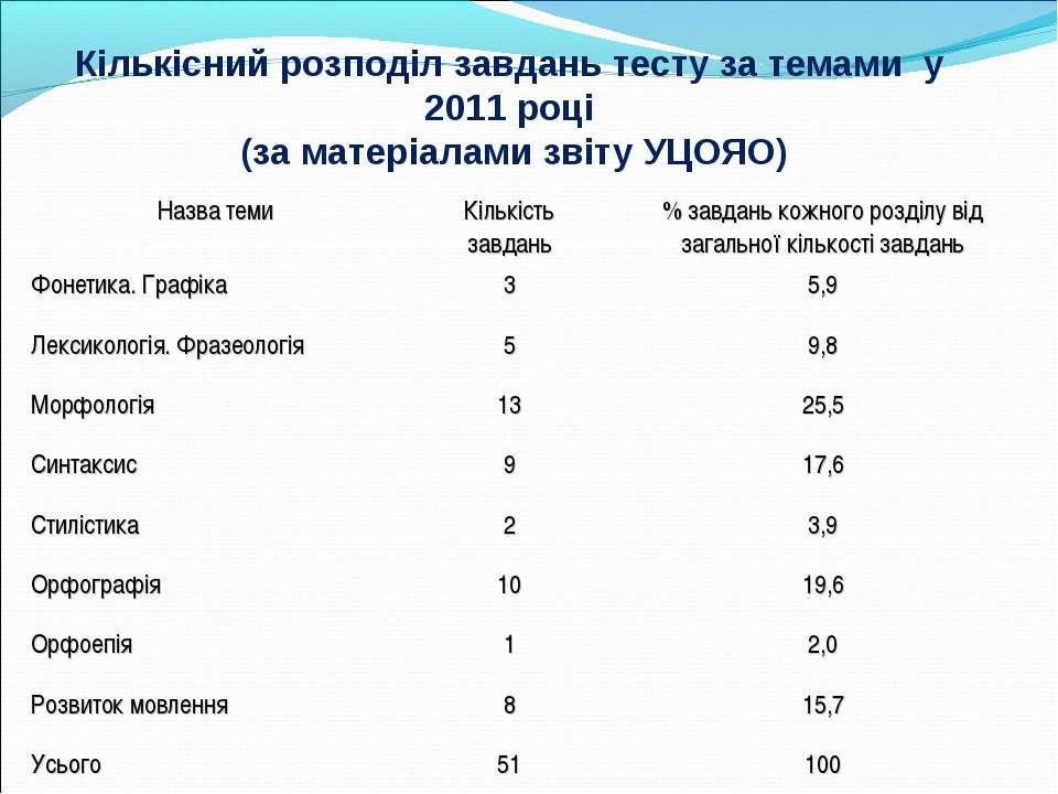 Кількісний розподіл завдань тесту за темами у 2011 році (за матеріалами звіту...