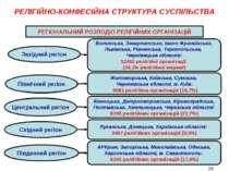 РЕЛІГІЙНО-КОНФЕСІЙНА СТРУКТУРА СУСПІЛЬСТВА Західний регіон Волинська, Закарпа...