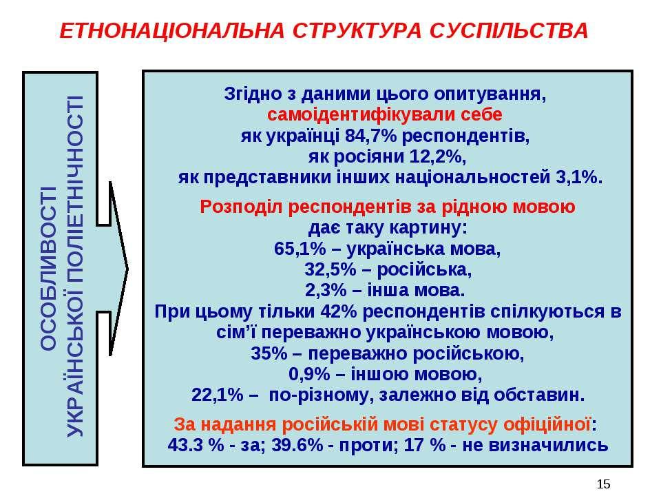 ОСОБЛИВОСТІ УКРАЇНСЬКОЇ ПОЛІЕТНІЧНОСТІ Згідно з даними цього опитування, само...