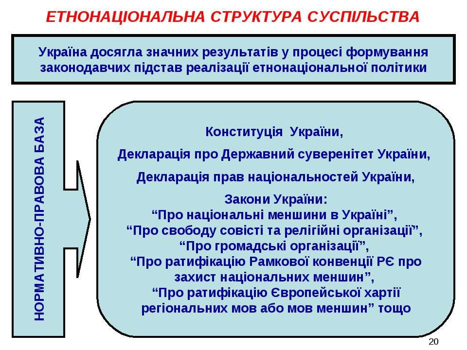 ЕТНОНАЦІОНАЛЬНА СТРУКТУРА СУСПІЛЬСТВА Україна досягла значних результатів у п...