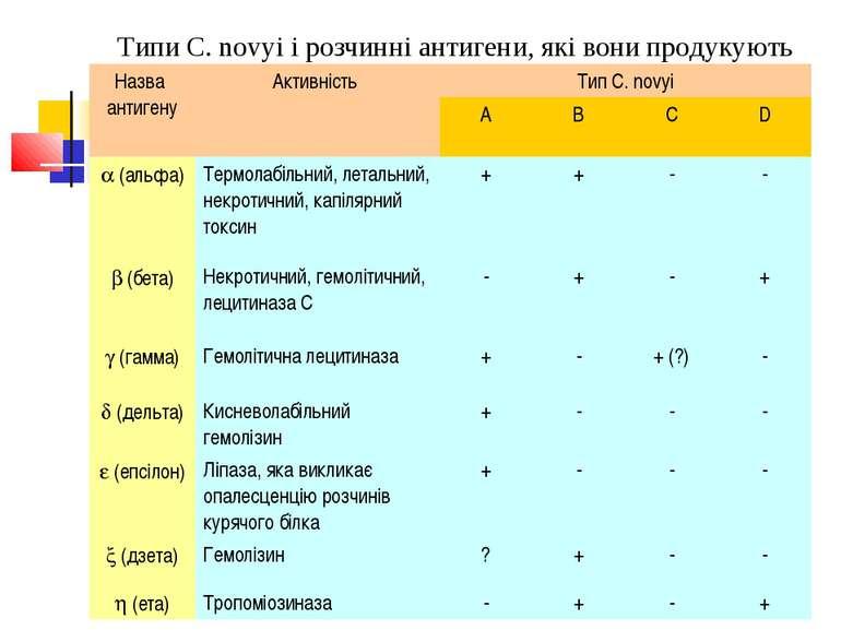 Типи C. novyi і розчинні антигени, які вони продукують Назва антигену Активні...