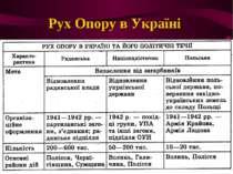 Рух Опору в Україні